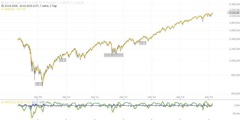 Investieren – Basics für den Börseneinstieg