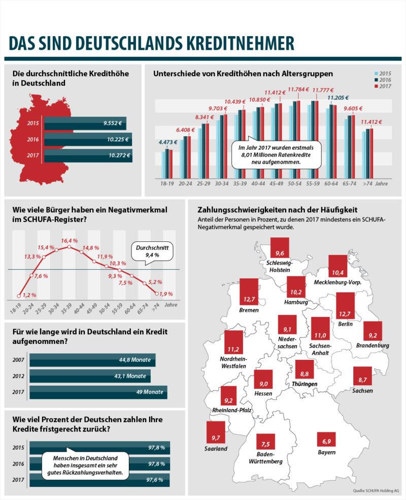 Die Kredite der Deutschen – Höhe, Laufzeiten & Rückzahlung auf einen Blick